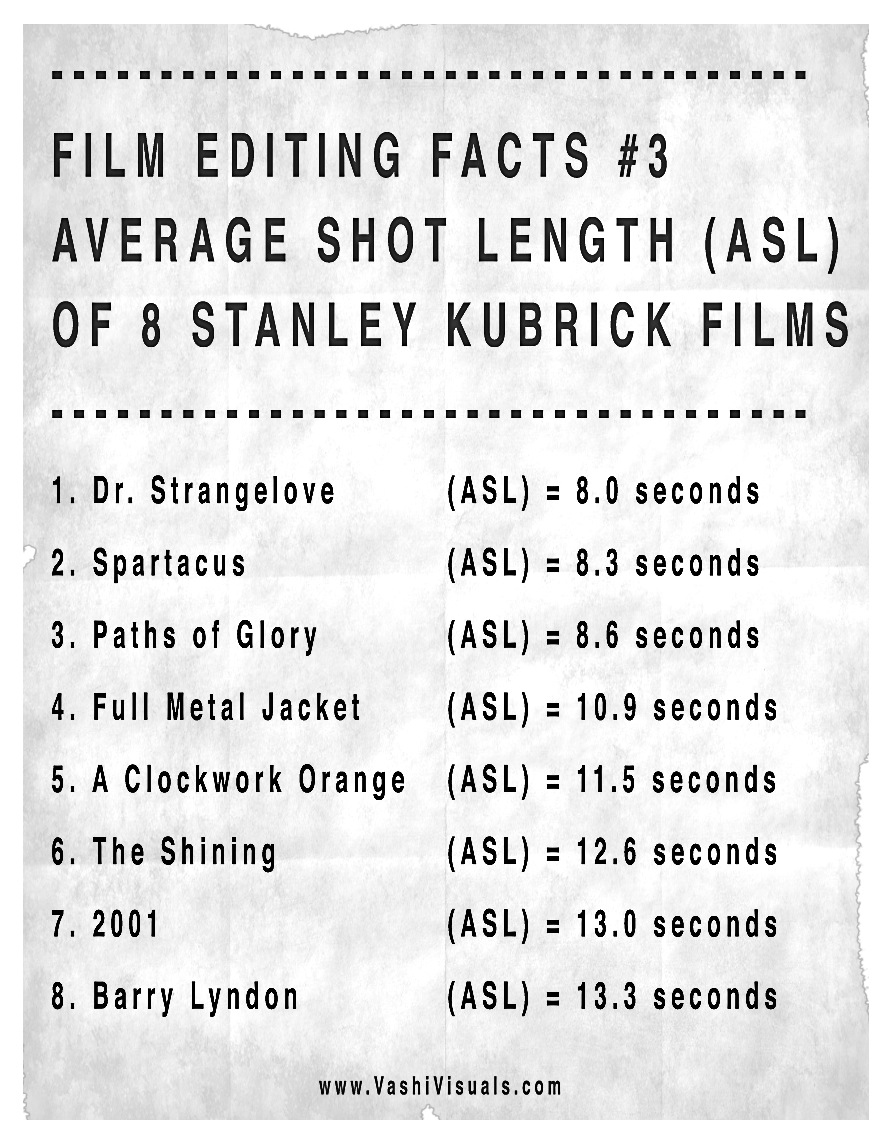 Kubrick average shot length